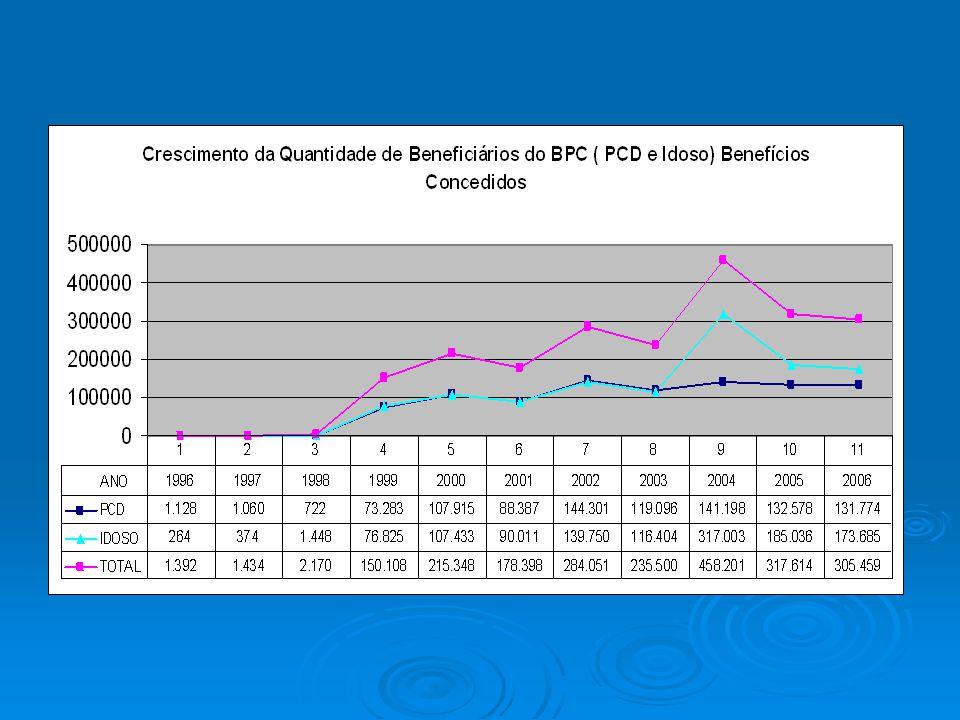 regiões do BrasilNSSDNDCO 2,5 AP 2,2MS/MT 2,2 PE 2,1 2,0AL 2,0DF 2,0 TO 1,9MA 1,9 AC 1,8BA 1,8 RO/AM 1,7PA 1,7 BrasilRR 1,4MG 1,4CE 1,6GO 1,4 1,5SE 1,5 RN 1,3 PR 1,2PI 1,2 ES 1,1 1,0RS 1,0RJ/SP 1,0 SC 0,6 0,5 0,0 % por região 1,4%1,7/%1,0%1,1%1,8% percentual de cobertura do BPC para a população de estados e regiões do Brasil Base: SUIBE/MPAS DBA/SNAS/MDS - Preparado pelo NEPSAS/PUCSP