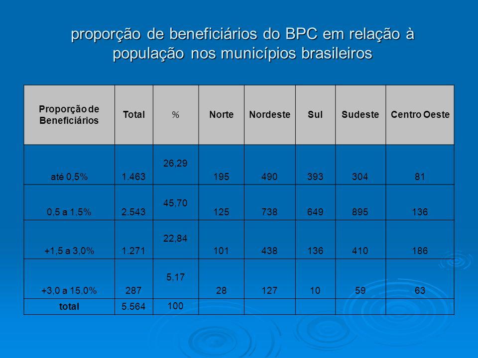 proporção de beneficiários do BPC em relação à população nos municípios brasileiros Proporção de Beneficiários Total % NorteNordesteSulSudesteCentro Oeste até 0,5%1.463 26,29 19549039330481 0,5 a 1,5%2.543 45,70 125738649895136 +1,5 a 3,0%1.271 22,84 101438136410186 +3,0 a 15,0%287 5,17 28127105963 total5.564 100