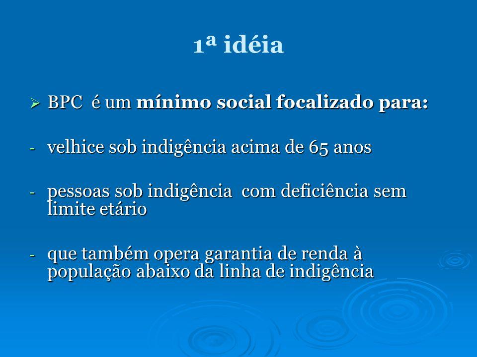 1ª idéia BPC é um mínimo social focalizado para: BPC é um mínimo social focalizado para: - velhice sob indigência acima de 65 anos - pessoas sob indigência com deficiência sem limite etário - que também opera garantia de renda à população abaixo da linha de indigência
