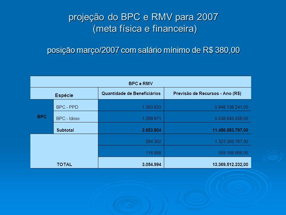 projeção do BPC e RMV para 2007 (meta física e financeira) posição março/2007 com salário mínimo de R$ 380,00 BPC e RMV Espécie Quantidade de BeneficiáriosPrevisão de Recursos - Ano (R$) BPC BPC - PPD1.363.8335.948.138.241,00 BPC - Idoso1.289.9715.538.845.556,00 Subtotal2.653.80411.486.983.797,00 TOTAL 284.3021.323.359.767,00 116.888559.168.668,00 3.054.99413.369.512.232,00