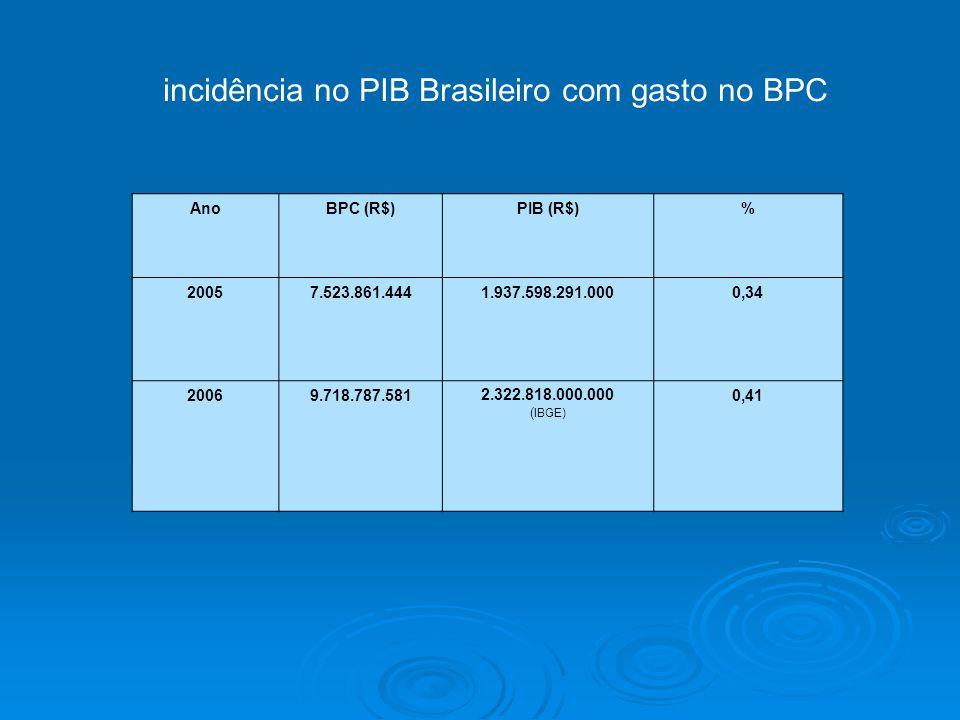 AnoBPC (R$)PIB (R$)% 20057.523.861.4441.937.598.291.0000,34 20069.718.787.5812.322.818.000.000 ( IBGE) 0,41 incidência no PIB Brasileiro com gasto no BPC