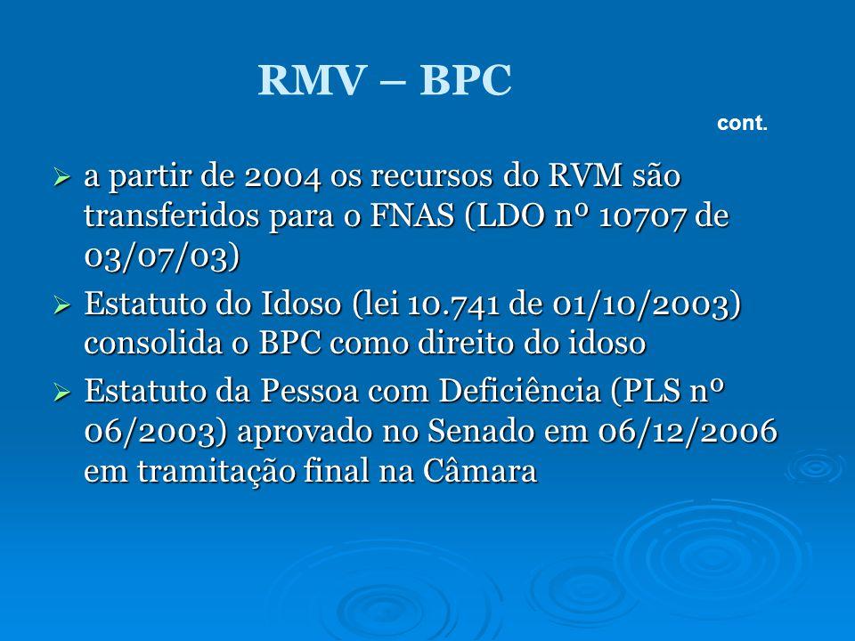 RMV – BPC a partir de 2004 os recursos do RVM são transferidos para o FNAS (LDO nº 10707 de 03/07/03) a partir de 2004 os recursos do RVM são transferidos para o FNAS (LDO nº 10707 de 03/07/03) Estatuto do Idoso (lei 10.741 de 01/10/2003) consolida o BPC como direito do idoso Estatuto do Idoso (lei 10.741 de 01/10/2003) consolida o BPC como direito do idoso Estatuto da Pessoa com Deficiência (PLS nº 06/2003) aprovado no Senado em 06/12/2006 em tramitação final na Câmara Estatuto da Pessoa com Deficiência (PLS nº 06/2003) aprovado no Senado em 06/12/2006 em tramitação final na Câmara cont.