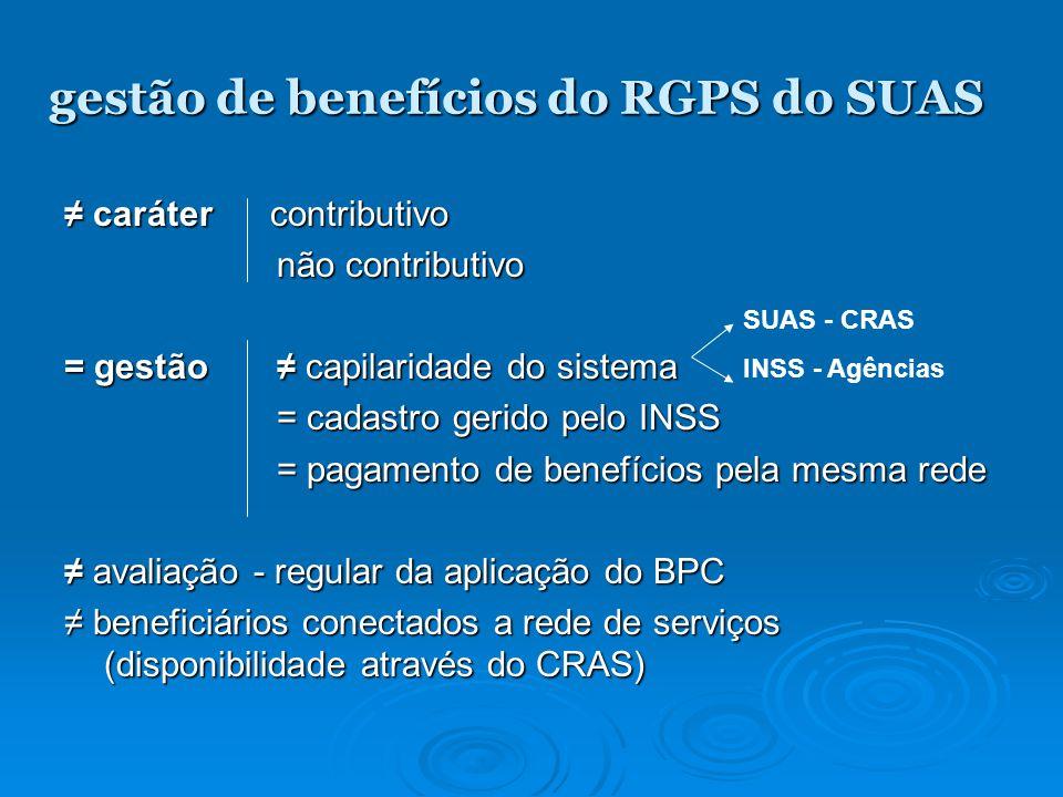gestão de benefícios do RGPS do SUAS caráter contributivo caráter contributivo não contributivo = gestão capilaridade do sistema = cadastro gerido pelo INSS = cadastro gerido pelo INSS = pagamento de benefícios pela mesma rede avaliação - regular da aplicação do BPC avaliação - regular da aplicação do BPC beneficiários conectados a rede de serviços (disponibilidade através do CRAS) beneficiários conectados a rede de serviços (disponibilidade através do CRAS) SUAS - CRAS INSS - Agências