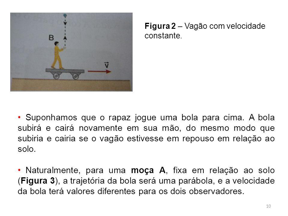 10 Figura 2 – Vagão com velocidade constante.Suponhamos que o rapaz jogue uma bola para cima.
