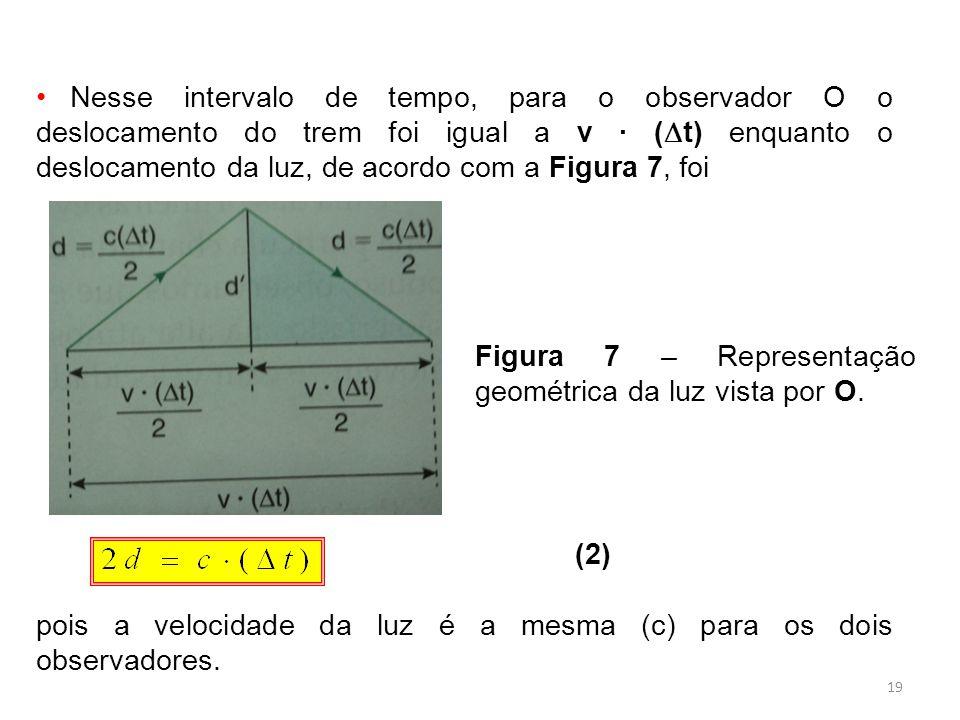 19 Nesse intervalo de tempo, para o observador O o deslocamento do trem foi igual a v ( t) enquanto o deslocamento da luz, de acordo com a Figura 7, foi (2) pois a velocidade da luz é a mesma (c) para os dois observadores.