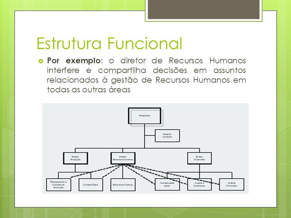 Estrutura Funcional Por exemplo : o diretor de Recursos Humanos interfere e compartilha decisões em assuntos relacionados à gestão de Recursos Humanos em todas as outras áreas