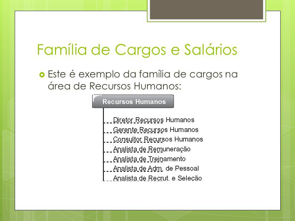 Família de Cargos e Salários Este é exemplo da família de cargos na área de Recursos Humanos: