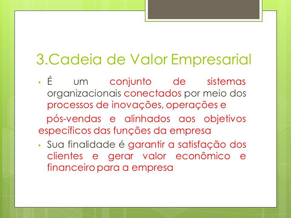 3.Cadeia de Valor Empresarial É um conjunto de sistemas organizacionais conectados por meio dos processos de inovações, operações e pós-vendas e alinhados aos objetivos específicos das funções da empresa Sua finalidade é garantir a satisfação dos clientes e gerar valor econômico e financeiro para a empresa