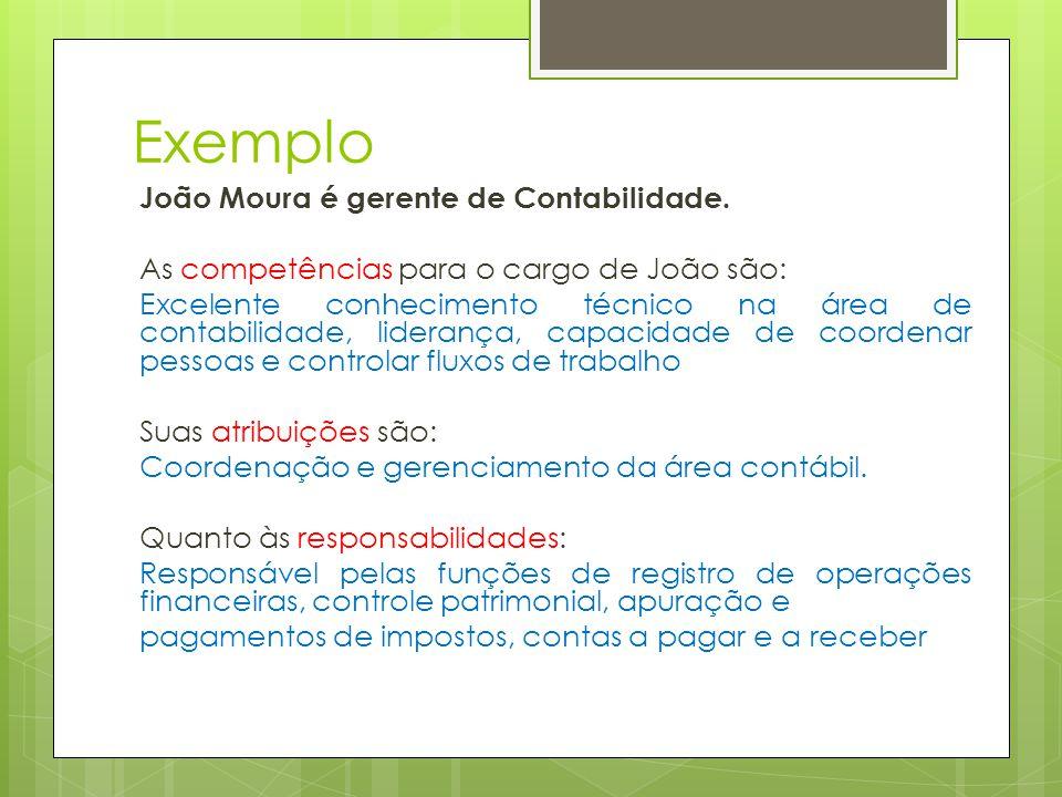Exemplo João Moura é gerente de Contabilidade. As competências para o cargo de João são: Excelente conhecimento técnico na área de contabilidade, lide