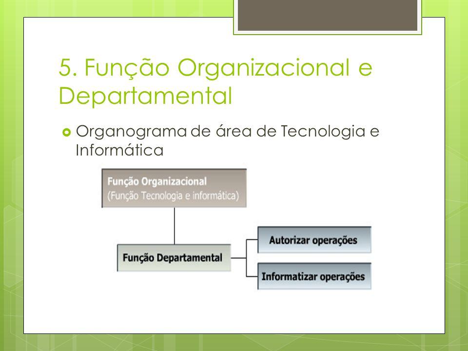 5. Função Organizacional e Departamental Organograma de área de Tecnologia e Informática