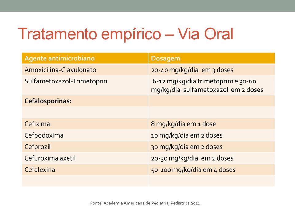 Tratamento empírico – Via Oral