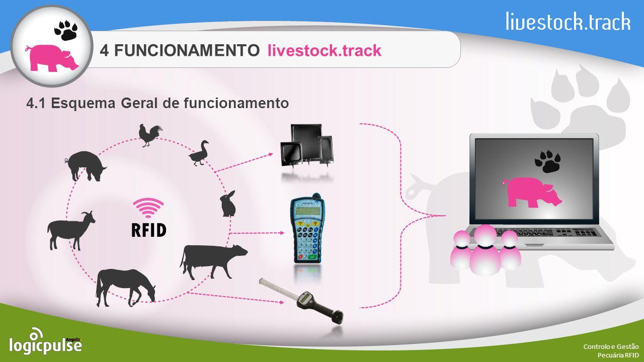 4 FUNCIONAMENTO livestock.track Controlo e Gestão Pecuária RFID 4.1 Esquema Geral de funcionamento