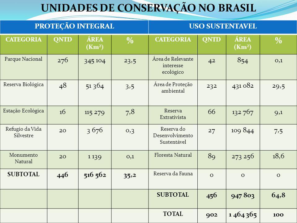 CATEGORIAQNTDÁREA (Km²) % CATEGORIAQNTDÁREA (Km²) % Parque Nacional 276345 10423,5 Área de Relevante interesse ecológico 428540,1 Reserva Biológica 48