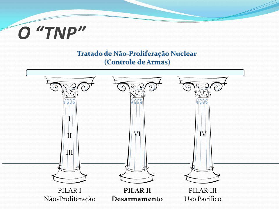 O TNP Tratado de Não-Proliferação Nuclear (Controle de Armas) PILAR I Não-Proliferação PILAR II Desarmamento PILAR III Uso Pacífico I II III VIIV