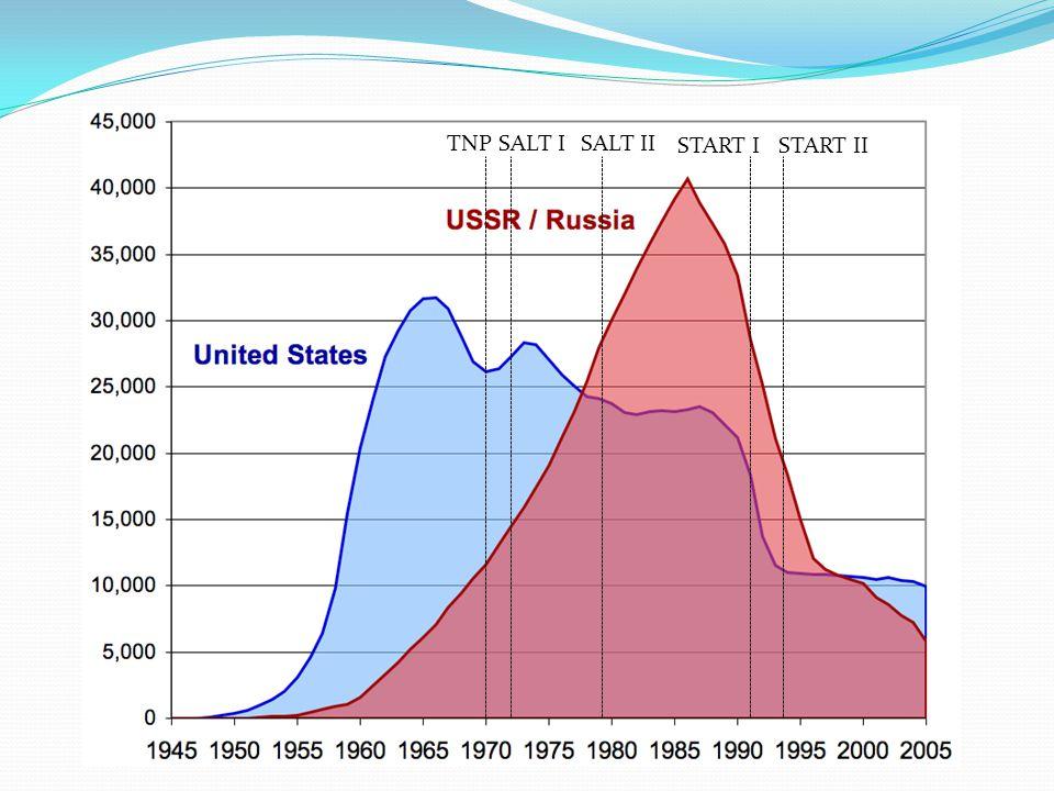 SALT ISALT II START ISTART II TNP