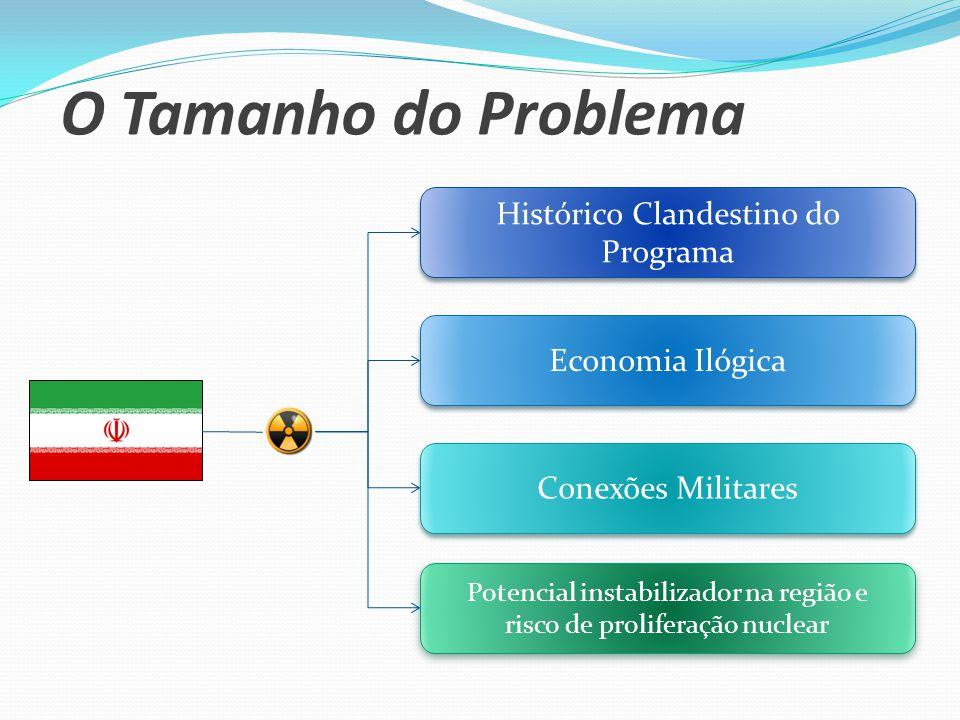 O Tamanho do Problema Histórico Clandestino do Programa Economia Ilógica Conexões Militares Potencial instabilizador na região e risco de proliferação nuclear Potencial instabilizador na região e risco de proliferação nuclear