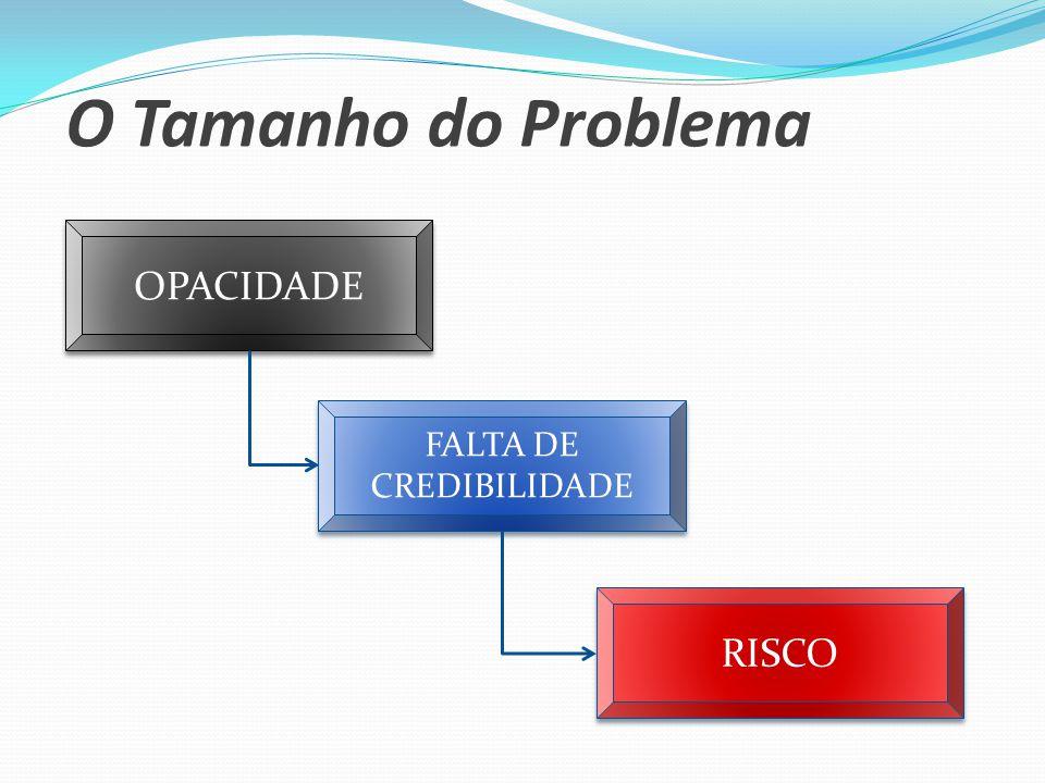 O Tamanho do Problema OPACIDADE FALTA DE CREDIBILIDADE RISCO