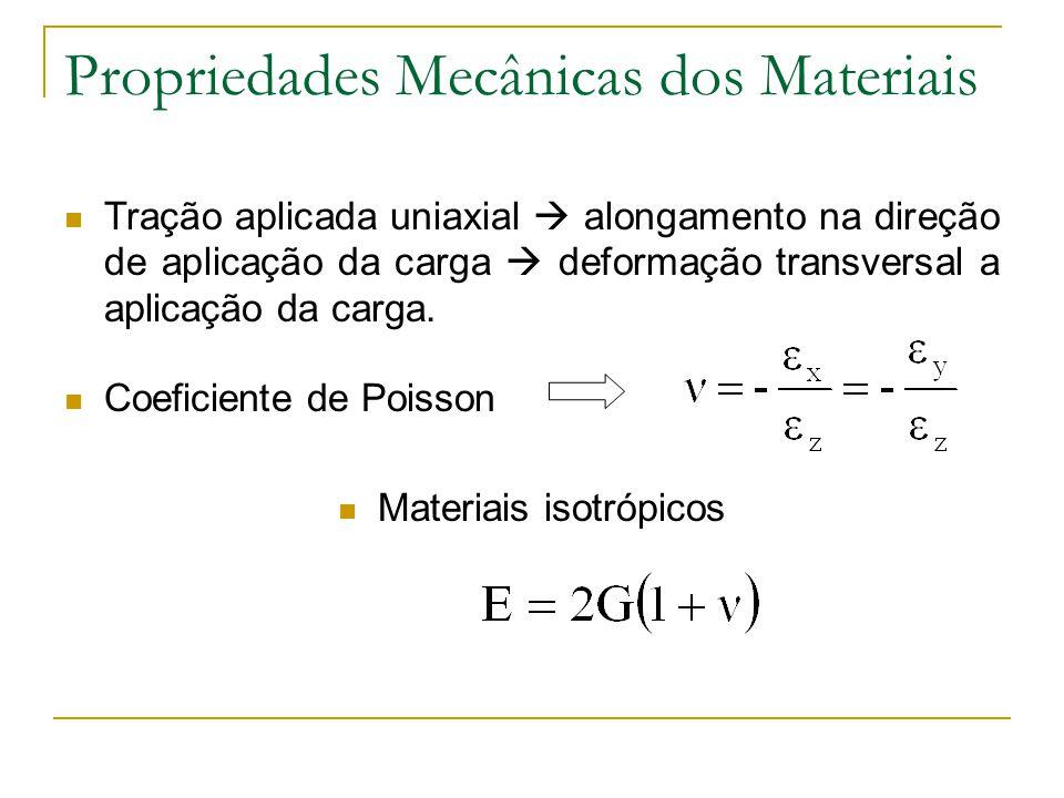 Tração aplicada uniaxial alongamento na direção de aplicação da carga deformação transversal a aplicação da carga. Coeficiente de Poisson Materiais is