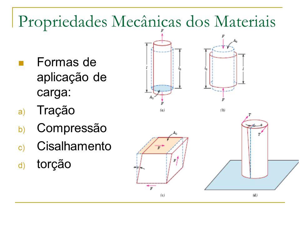 Propriedades Mecânicas dos Materiais Formas de aplicação de carga: a) Tração b) Compressão c) Cisalhamento d) torção