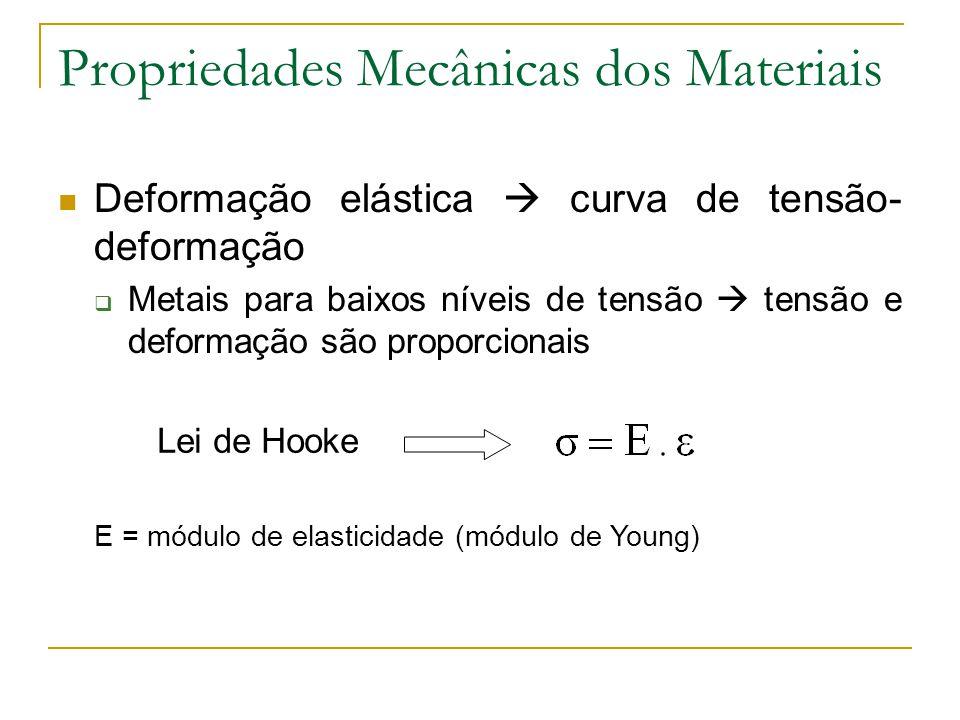 Propriedades Mecânicas dos Materiais Parte linear deformação elástica Inclinação = módulo de elasticidade Maior módulo => material mais rígido Deformação não permanente