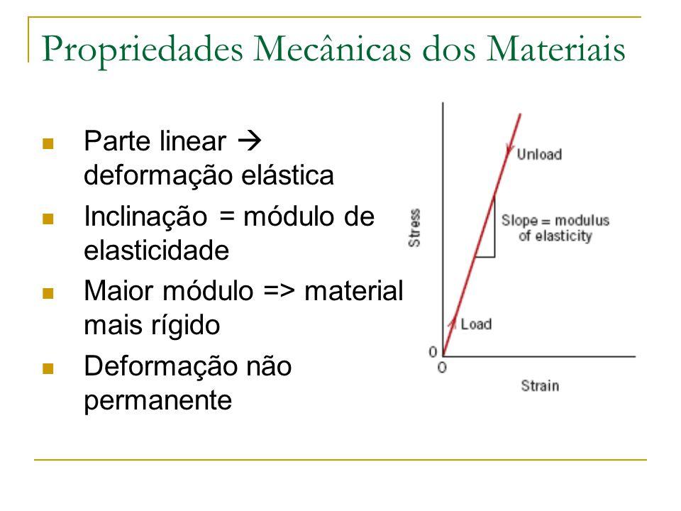 Propriedades Mecânicas dos Materiais Parte linear deformação elástica Inclinação = módulo de elasticidade Maior módulo => material mais rígido Deforma