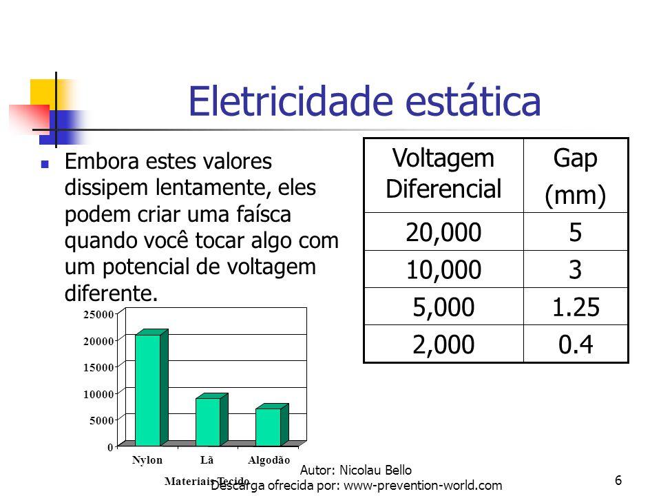 Autor: Nicolau Bello Descarga ofrecida por: www-prevention-world.com 6 Eletricidade estática Embora estes valores dissipem lentamente, eles podem criar uma faísca quando você tocar algo com um potencial de voltagem diferente.