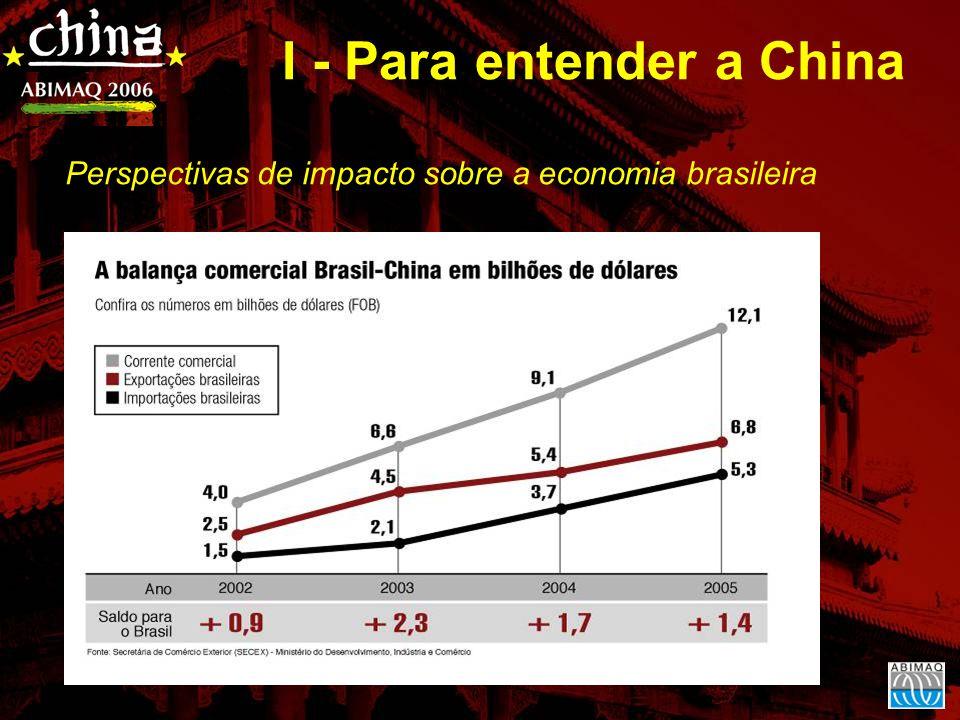 Perspectivas de impacto sobre a economia brasileira I - Para entender a China
