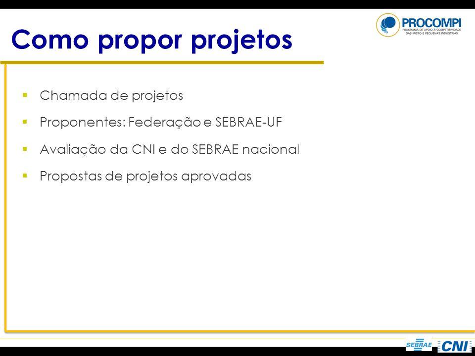 Como propor projetos Chamada de projetos Proponentes: Federação e SEBRAE-UF Avaliação da CNI e do SEBRAE nacional Propostas de projetos aprovadas