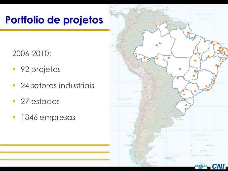 Portfolio de projetos 2006-2010: 92 projetos 24 setores industriais 27 estados 1846 empresas