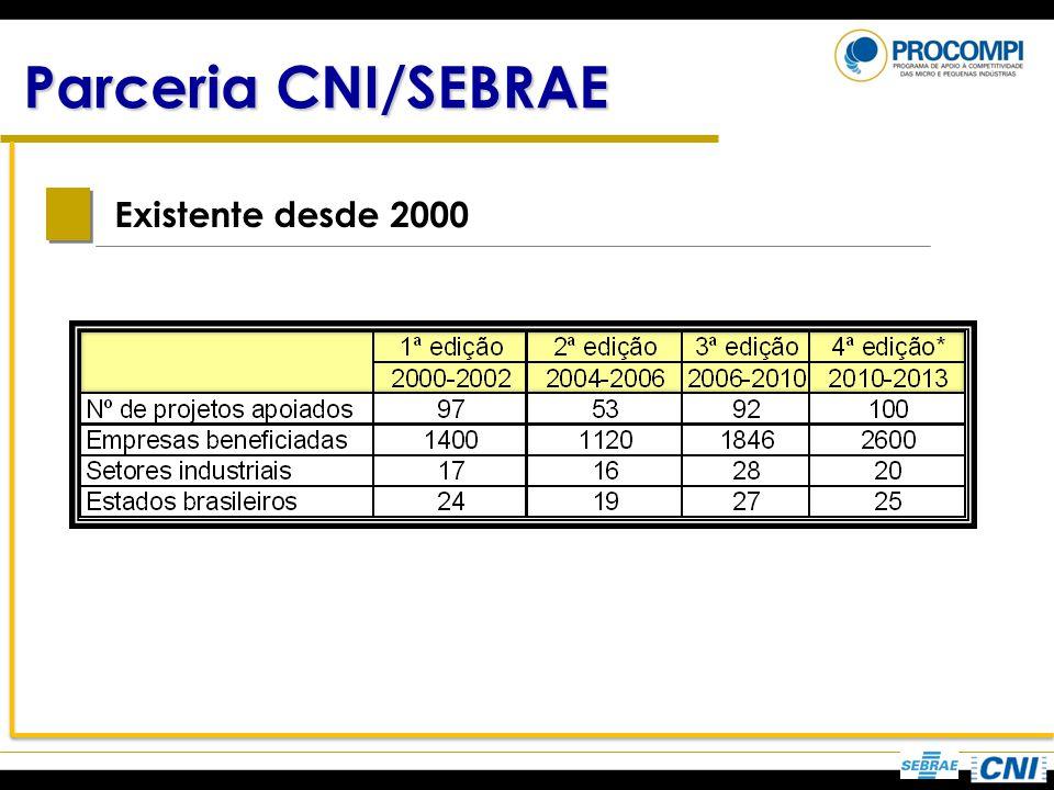 Parceria CNI/SEBRAE Existente desde 2000