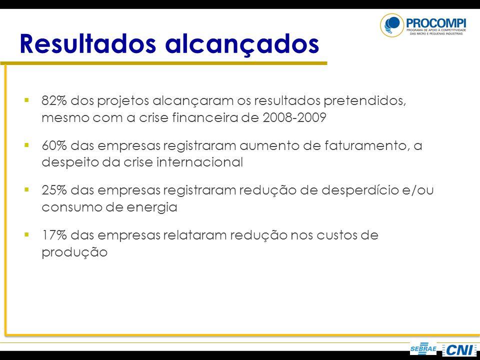 Resultados alcançados 82% dos projetos alcançaram os resultados pretendidos, mesmo com a crise financeira de 2008-2009 60% das empresas registraram au