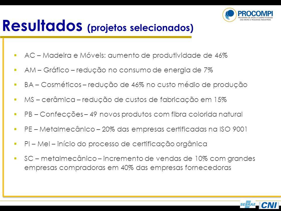 Resultados (projetos selecionados) AC – Madeira e Móveis: aumento de produtividade de 46% AM – Gráfico – redução no consumo de energia de 7% BA – Cosm