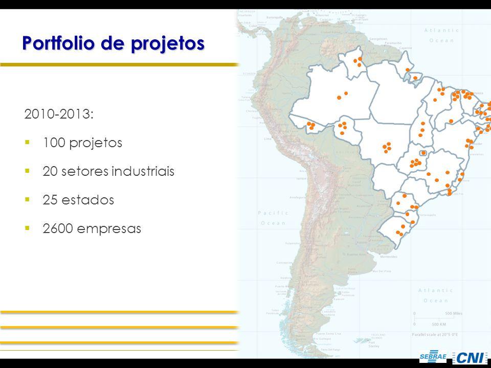 Portfolio de projetos 2010-2013: 100 projetos 20 setores industriais 25 estados 2600 empresas