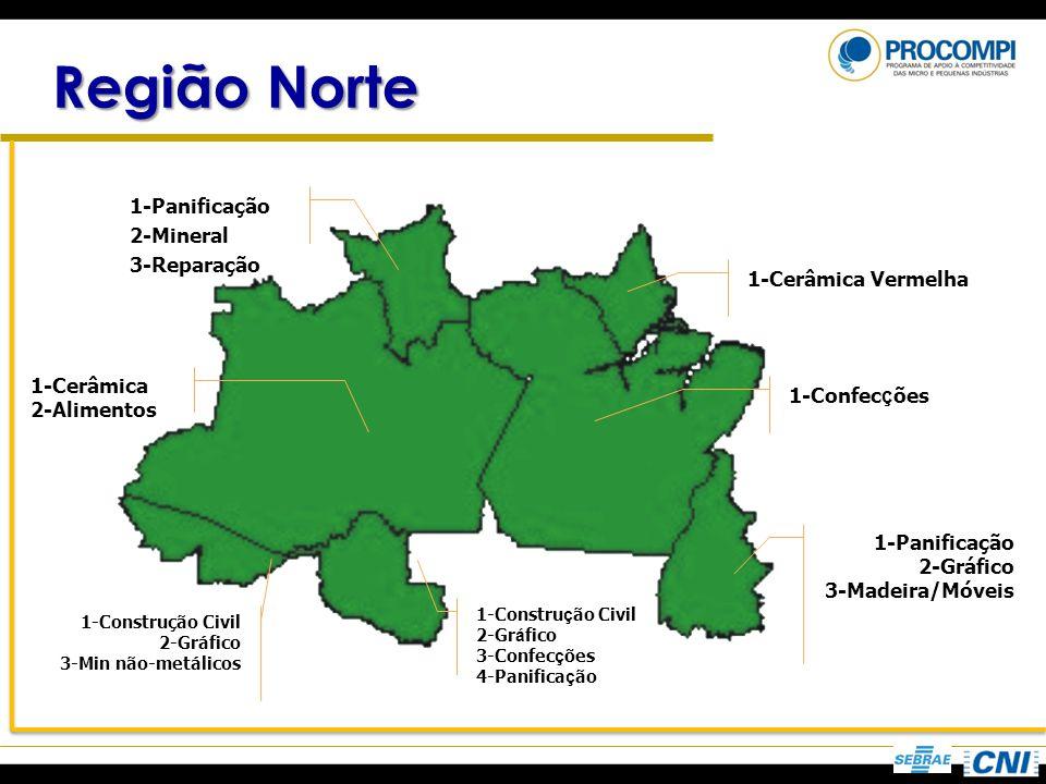Região Norte 1-Construção Civil 2-Gráfico 3-Min não-metálicos 1-Panificação 2-Mineral 3-Reparação 1-Panificação 2-Gráfico 3-Madeira/Móveis 1-Cerâmica