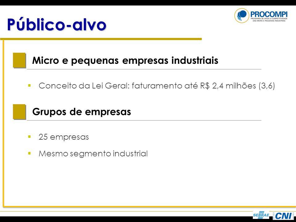 Público-alvo Micro e pequenas empresas industriais Conceito da Lei Geral: faturamento até R$ 2,4 milhões (3,6) Grupos de empresas 25 empresas Mesmo se