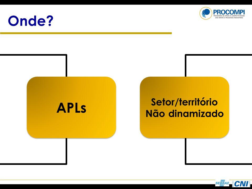 Onde? APLs Setor/território Não dinamizado Setor/território Não dinamizado