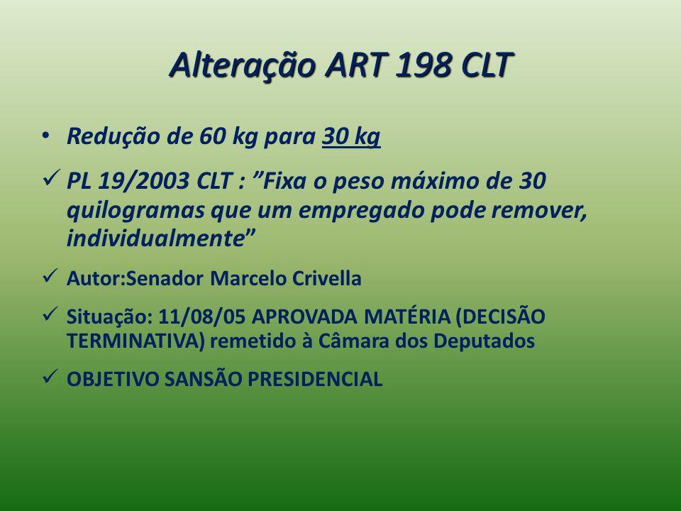 Alteração ART 198 CLT Redução de 60 kg para 30 kg PL 19/2003 CLT : Fixa o peso máximo de 30 quilogramas que um empregado pode remover, individualmente