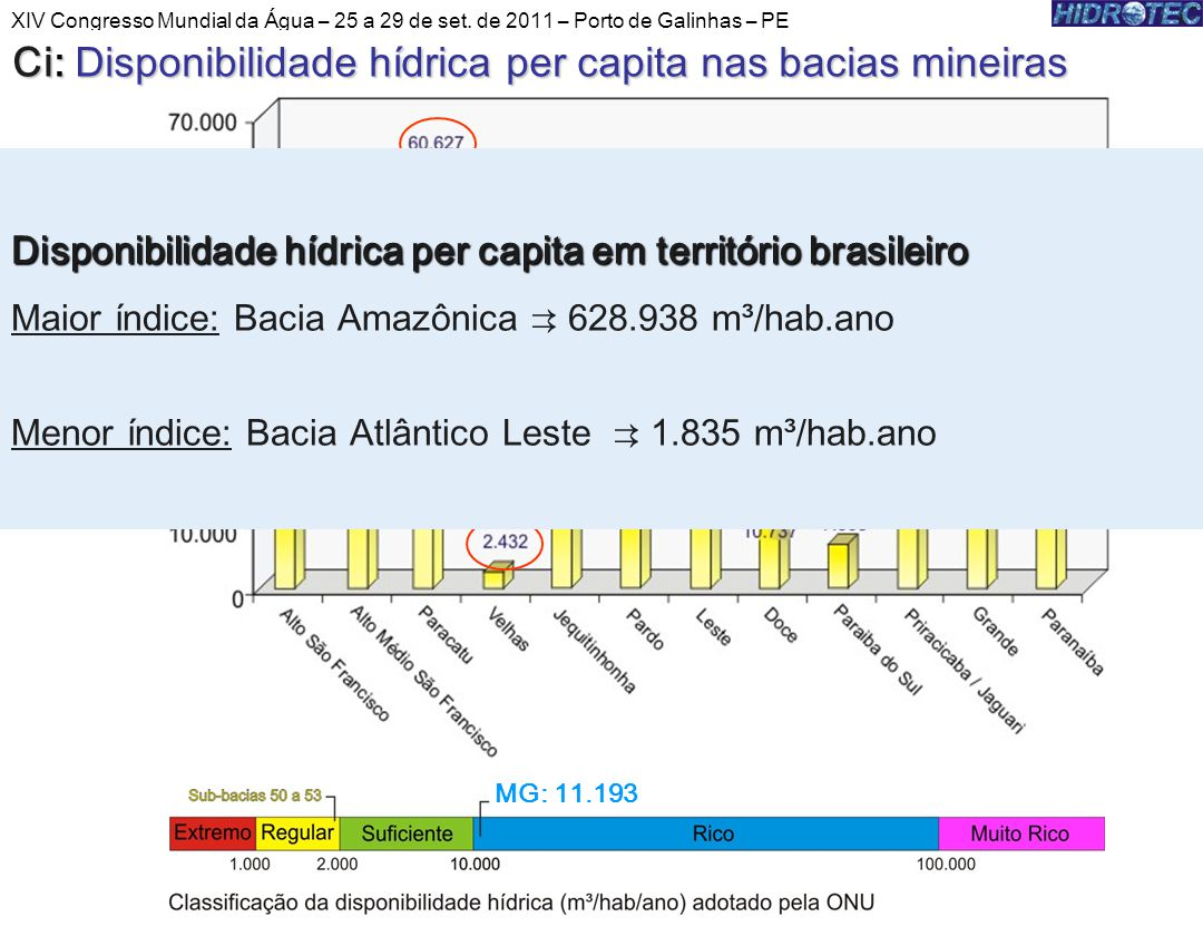 MG (11.193) MG: 11.193 Disponibilidade hídrica per capita em território brasileiro Maior índice: Bacia Amazônica 628.938 m³/hab.ano Menor índice: Bacia Atlântico Leste 1.835 m³/hab.ano XIV Congresso Mundial da Água – 25 a 29 de set.