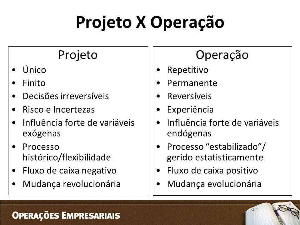 Projeto X Operação Projeto Único Finito Decisões irreversíveis Risco e Incertezas Influência forte de variáveis exógenas Processo histórico/flexibilid