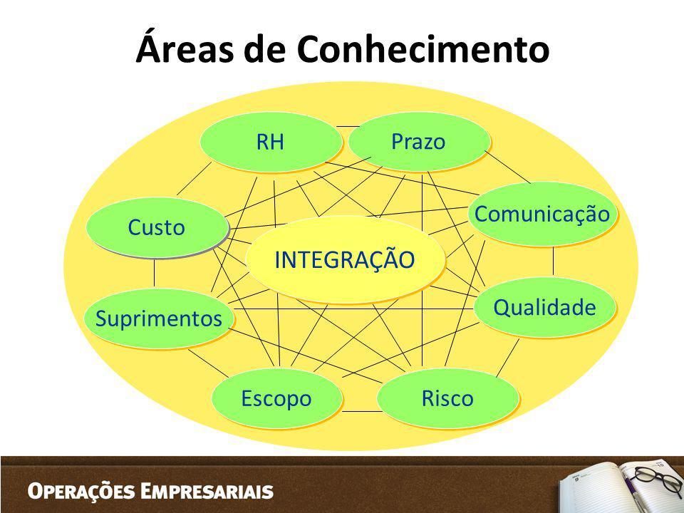 Áreas de Conhecimento RH Prazo Suprimentos Comunicação Escopo Risco Qualidade Custo INTEGRAÇÃO