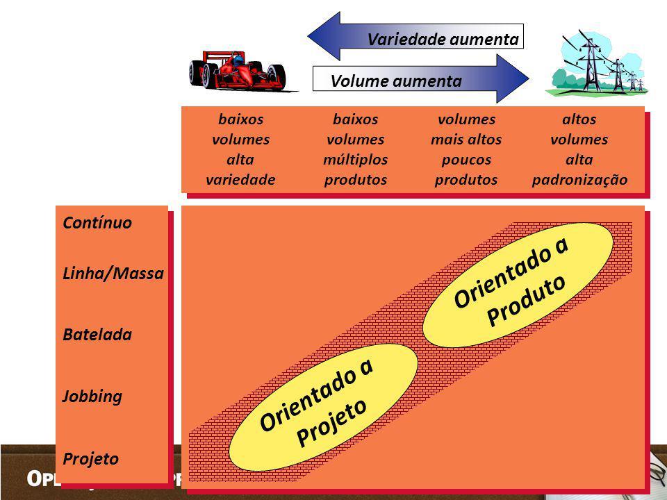 Contínuo Linha/Massa Batelada Jobbing Projeto baixos volumes alta variedade baixos volumes múltiplos produtos volumes mais altos poucos produtos altos