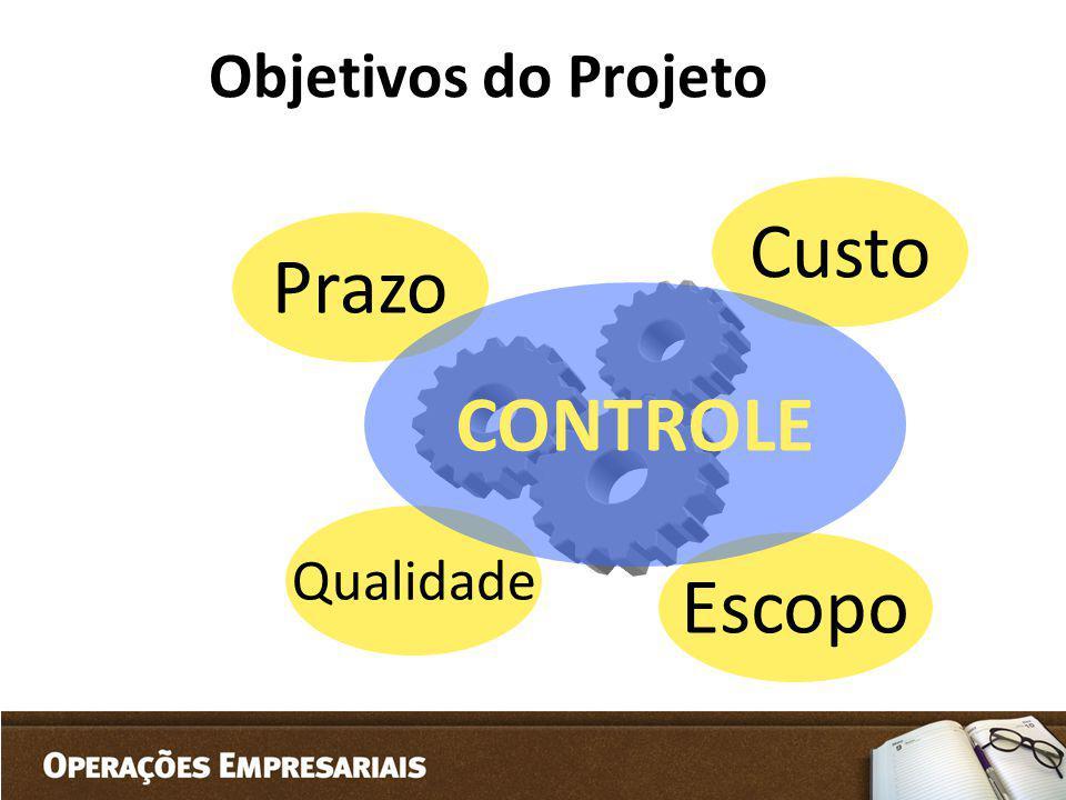 Objetivos do Projeto Prazo Custo Escopo Qualidade CONTROLE