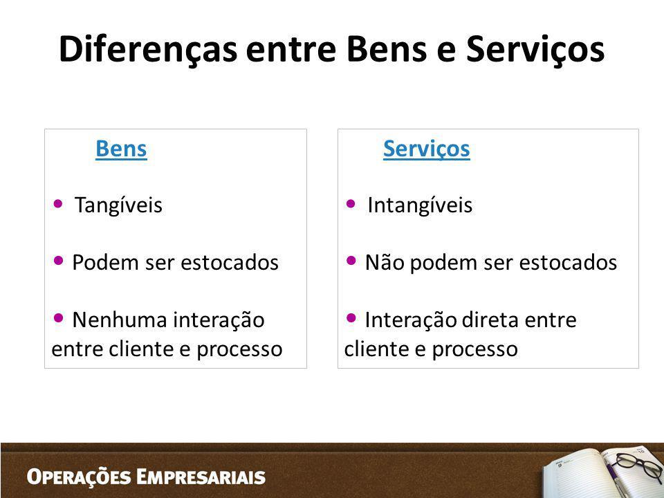 Diferenças entre Bens e Serviços Bens Tangíveis Podem ser estocados Nenhuma interação entre cliente e processo Serviços Intangíveis Não podem ser esto