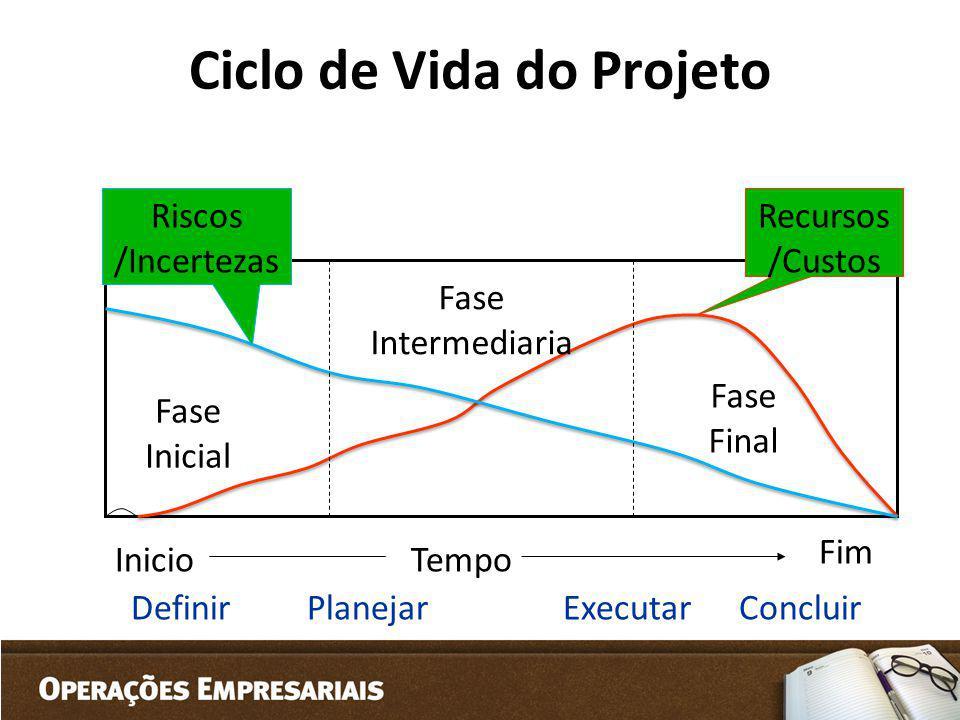 Ciclo de Vida do Projeto Recursos /Custos Riscos /Incertezas Fase Inicial Fase Intermediaria Fase Final Inicio Fim Tempo DefinirPlanejarExecutarConclu