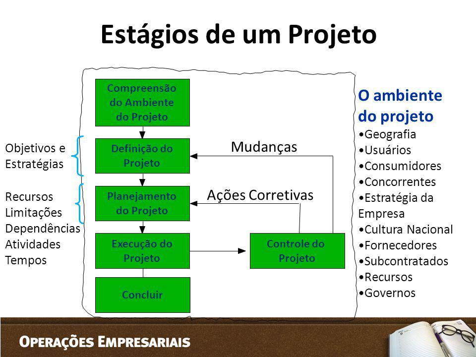 Estágios de um Projeto Compreensão do Ambiente do Projeto Definição do Projeto Planejamento do Projeto Execução do Projeto Controle do Projeto Mudança