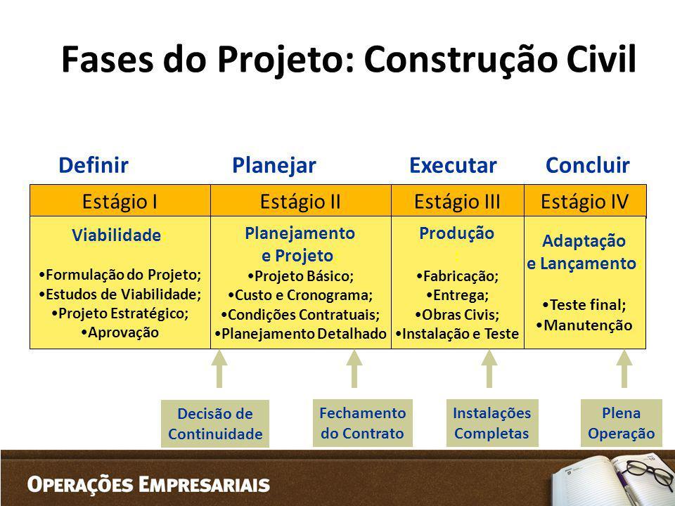 Fases do Projeto: Construção Civil Estágio IEstágio IIEstágio IIIEstágio IV Viabilidade: Formulação do Projeto; Estudos de Viabilidade; Projeto Estrat