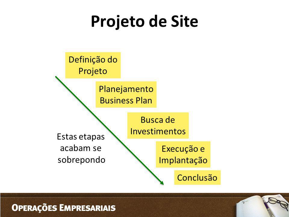 Projeto de Site Definição do Projeto Planejamento Business Plan Busca de Investimentos Execução e Implantação Estas etapas acabam se sobrepondo Conclu