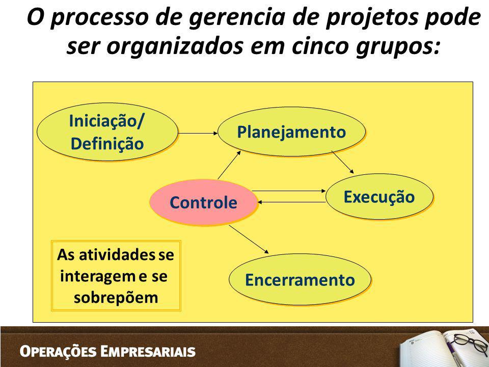 O processo de gerencia de projetos pode ser organizados em cinco grupos: Iniciação/ Definição Iniciação/ Definição Planejamento Controle Execução Ence