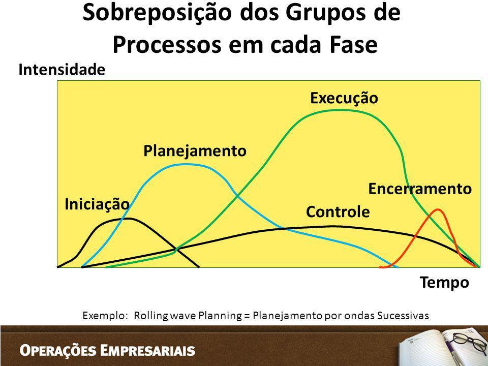 Sobreposição dos Grupos de Processos em cada Fase Iniciação Planejamento Execução Controle Encerramento Exemplo: Rolling wave Planning = Planejamento
