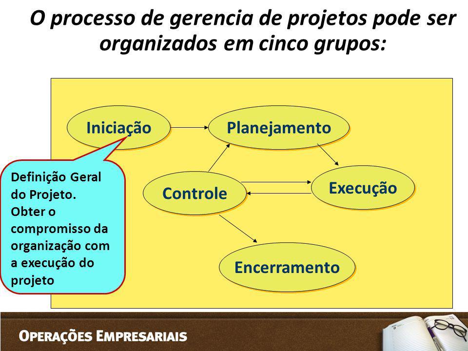 O processo de gerencia de projetos pode ser organizados em cinco grupos: Iniciação Planejamento Controle Execução Encerramento Definição Geral do Proj